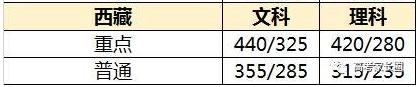 西藏高考分数线预测
