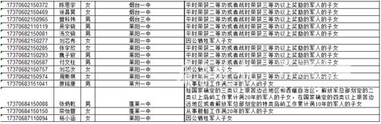 烟台22名考生获得高考加、降分及优先录取照顾政策