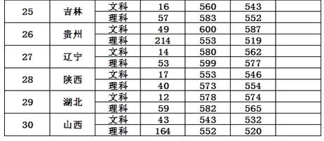 2017南京邮电大学各省录取分数线