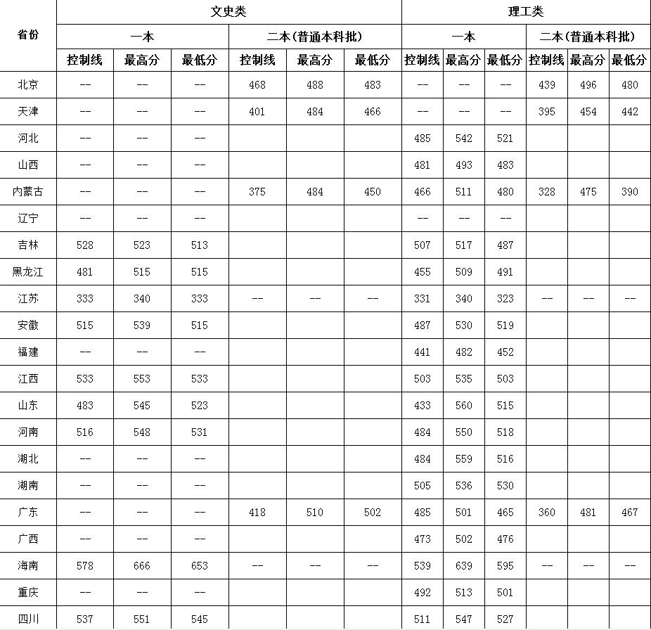 2017江西理工大学各省录取分数线