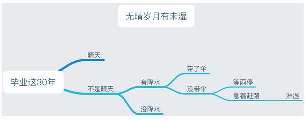 2017年南京中考零分作文