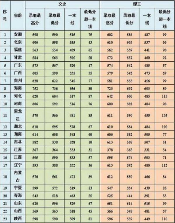 2017中国海洋大学各省录取分数线【不断更新中】