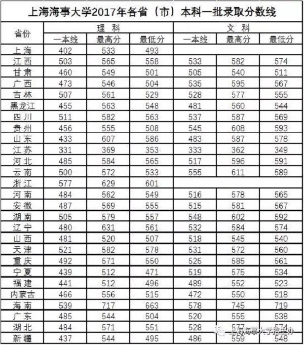 上海海事大学2017提前批录取分数线