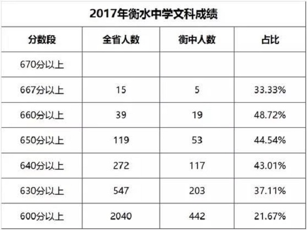 2017衡水中学高考成绩高考喜报!