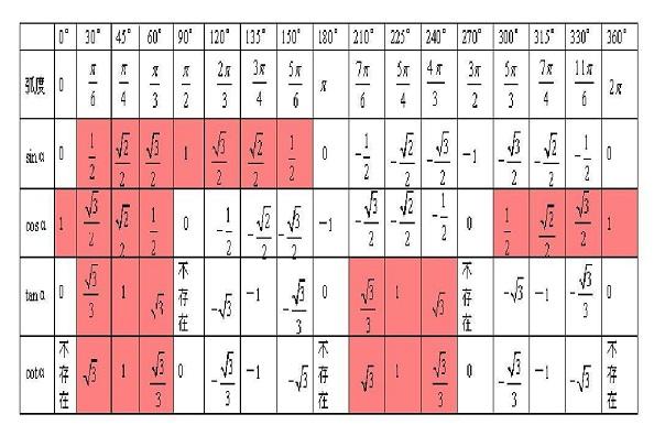 高中数学必修一函数_0到360度三角函数值表 特殊角的三角函数值表_高三网