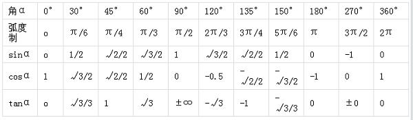 高一数学:三角函数值表图
