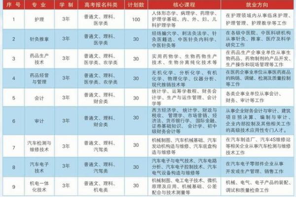 2018内蒙古北方职业技术学院单招专业及招生