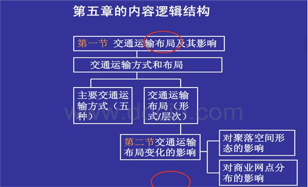 高二地理必修二知识结构框架图