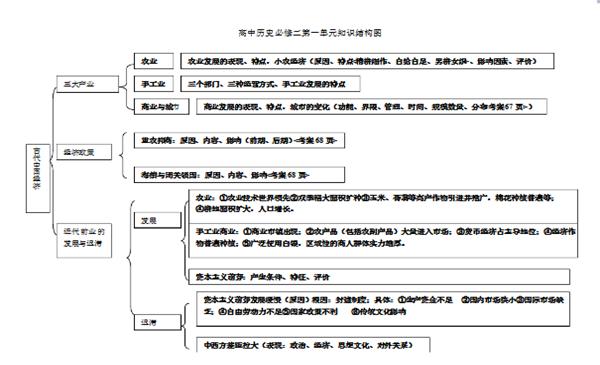 高中历史必修二知识结构框架图