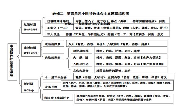 高中必修二历史知识点框架图整理
