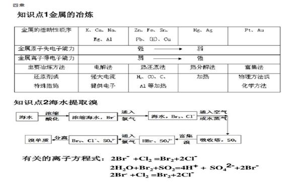 高中化学必修二知识结构框架图