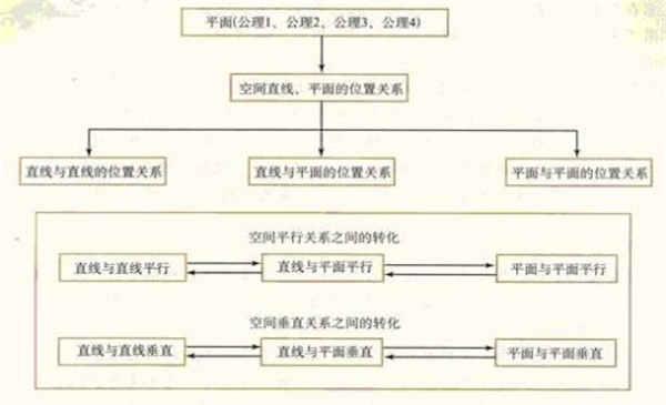 高中数学必修二知识结构框架图