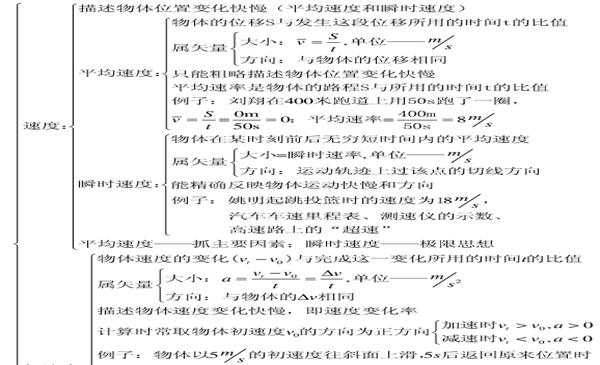 高中物理必修一知识结构框架图