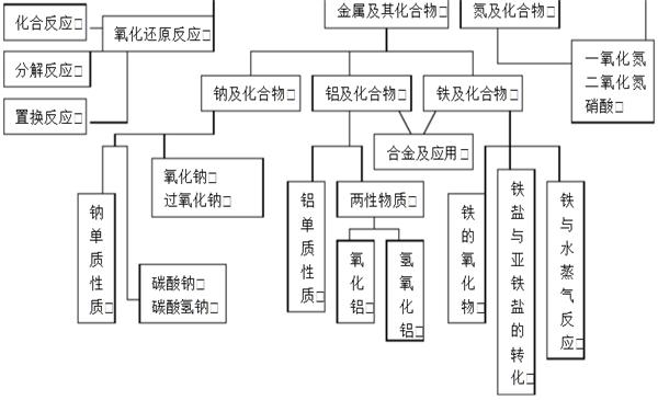 高中化学必修一知识结构框架图