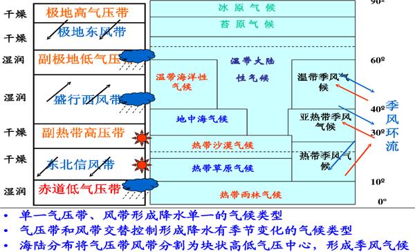 高中地理必修一知识结构框架