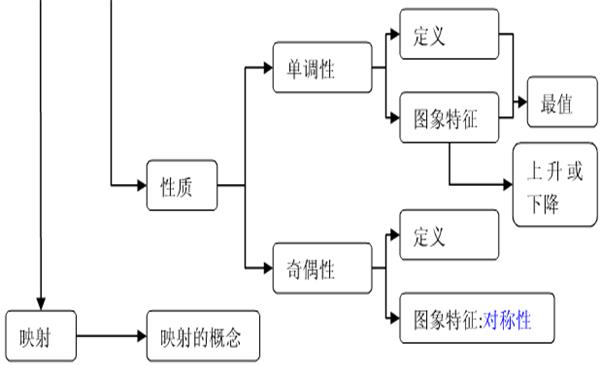 高中数学必修一知识结构框架图