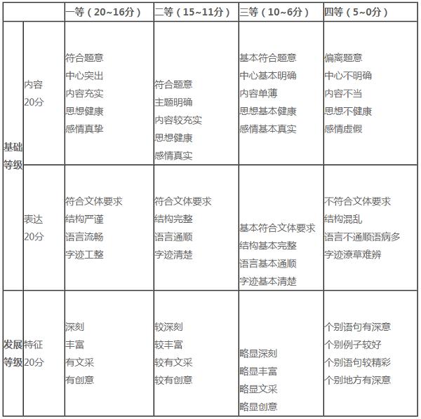 高考作文评分标准及细则