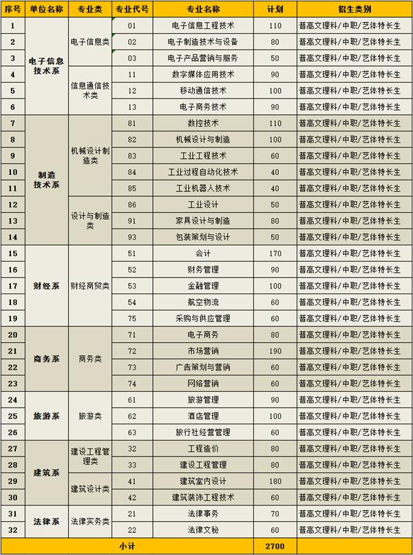 四川现代学院高中2018年单招职业及招生计划诗人的简章图片