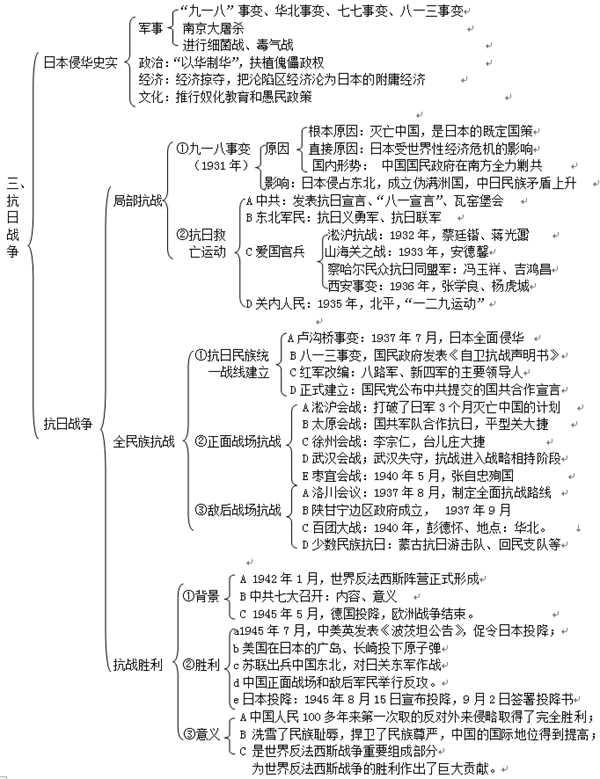 高一必修一历史知识点总结各单元框架思维导图