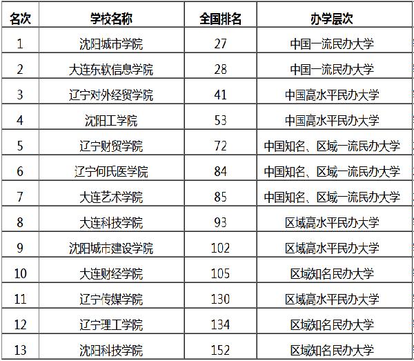 2018民办大学排行榜