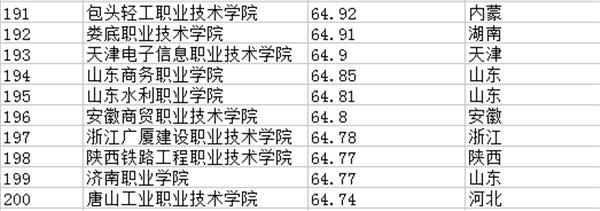 专科学校排行榜200强