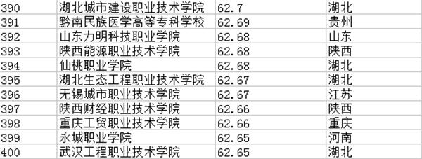 专科学校排行榜201-400强