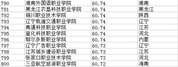 专科学校排行榜601-800强