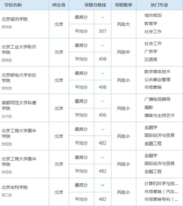 2018北京高考470分能上什么大学【文科 理科】