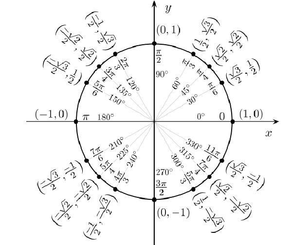 特殊角的三角函数值表