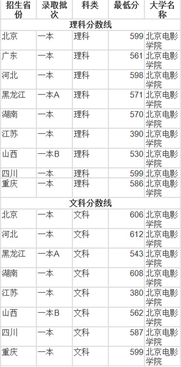 预估北京电影学院2018高考录取分数线图片