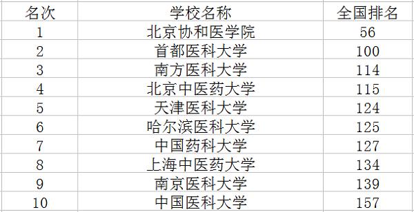 2018年中国十大医科大学排名 最新高校排行榜