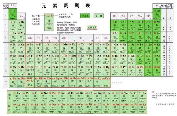 化学元素周期表图(高清版)