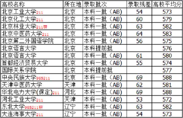 山西高考580分能上什么大学【文科 理科】
