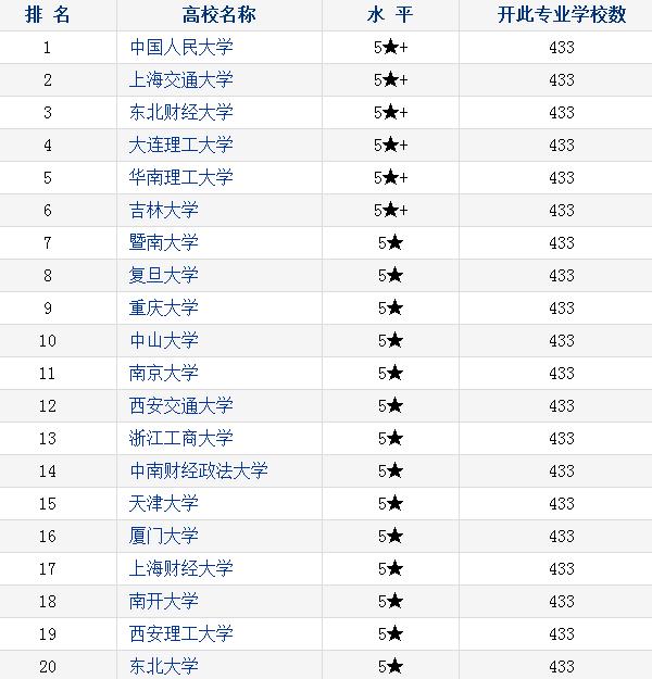 工商管理专业排名_工商管理专业大学排名 2018最新排行榜_高三网