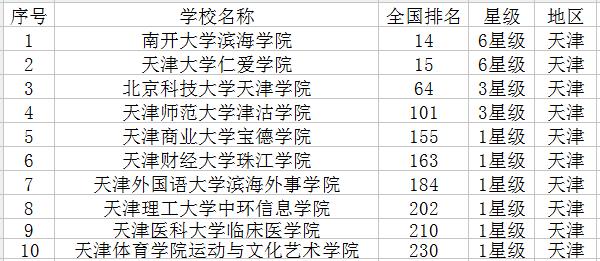 天津有哪些大学