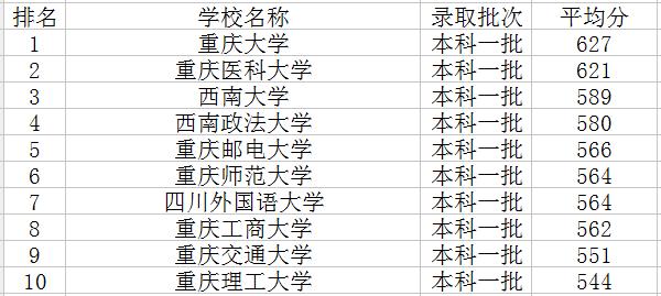 排名_2018重庆一本大学排名及分数线