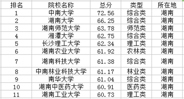 湖南一本大学排名