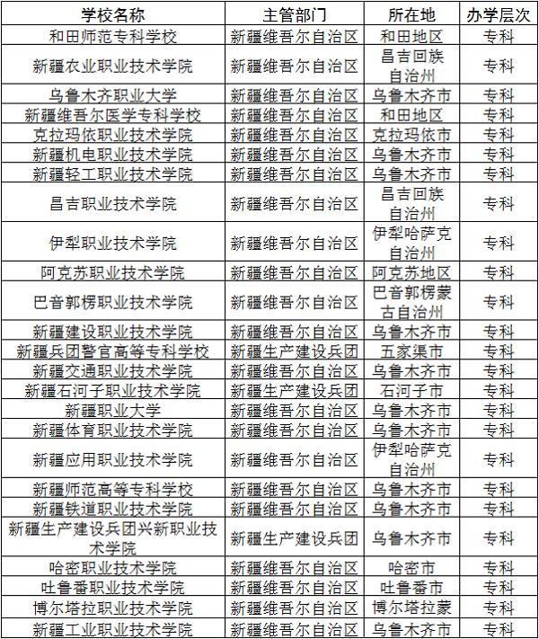 2018新疆公办专科学院有哪些 最新专科大学名单