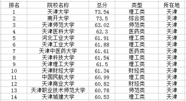 天津一本大学排名