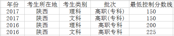 2018年陕西高考分数线预测文理科录取分数线预测
