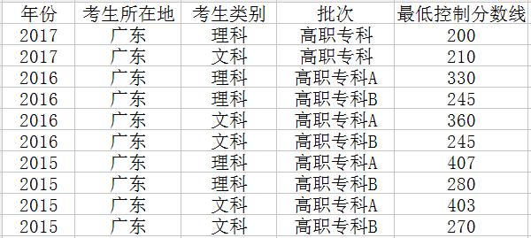 广东高考专科录取分数线会降吗