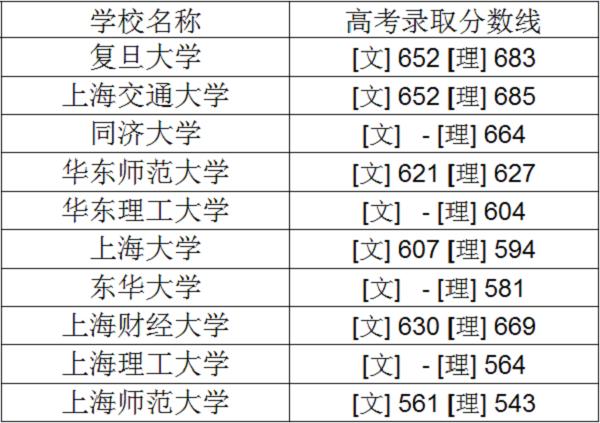 上海交大录取分数线_2019年上海一本大学排名及高考录取分数线_高三网