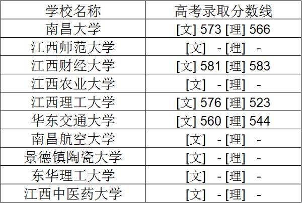 2018年江西一本大学排名及录取分数线