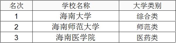 2019年海南一本大学排名及高考分数线