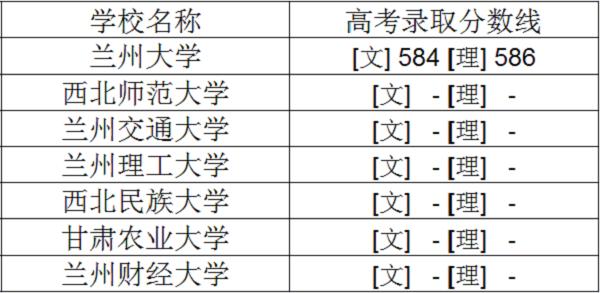 2018年甘肃一本大学排名及高考录取分数线