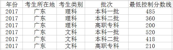 2018年广东高考三本录取分数线会降吗