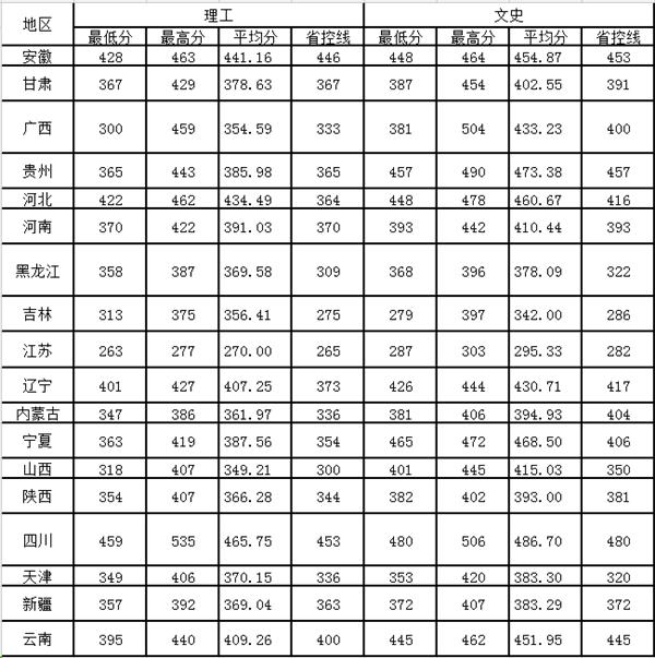 天津部分三本大学分数线
