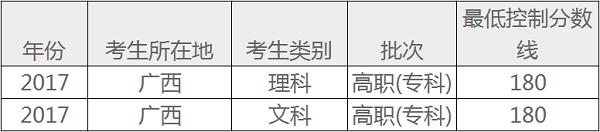 广西高考专科录取分数线预测