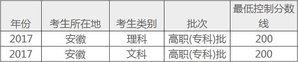 2018年安徽高考专科录取分数线预测