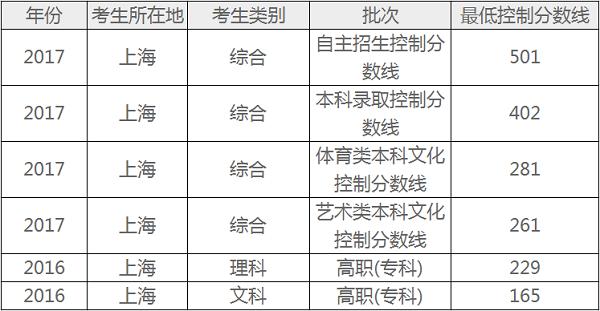 上海极速3分彩计划网考分数线预测 文理科录取分数线预测